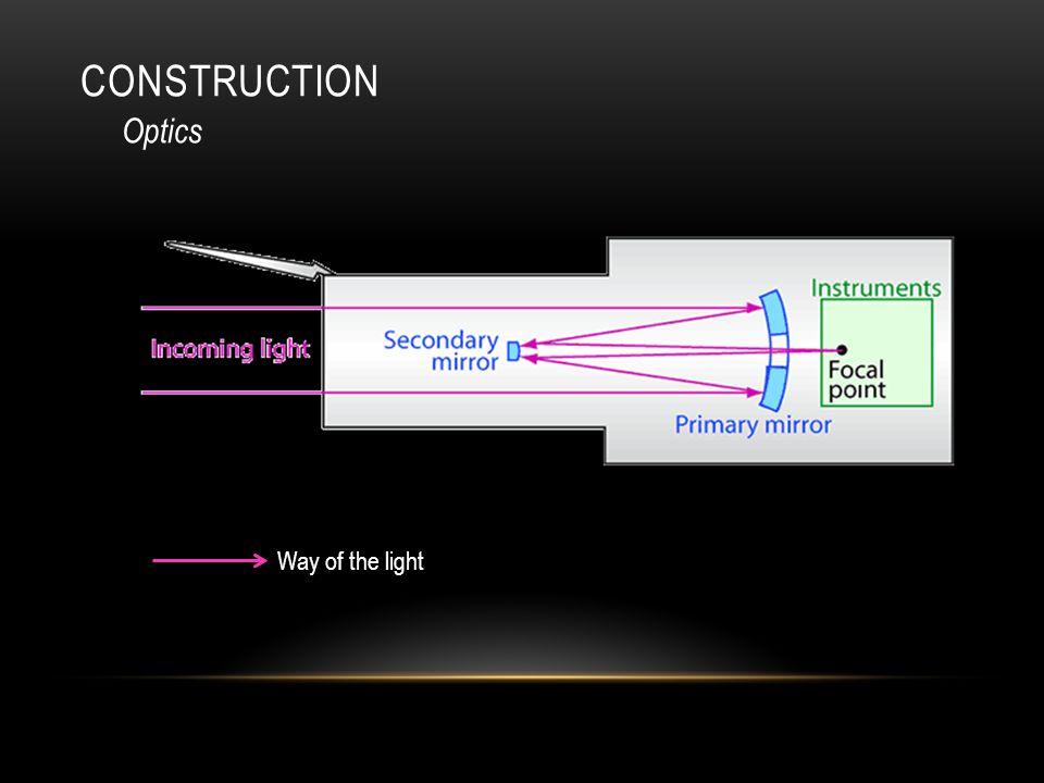 CONSTRUCTION Optics Way of the light