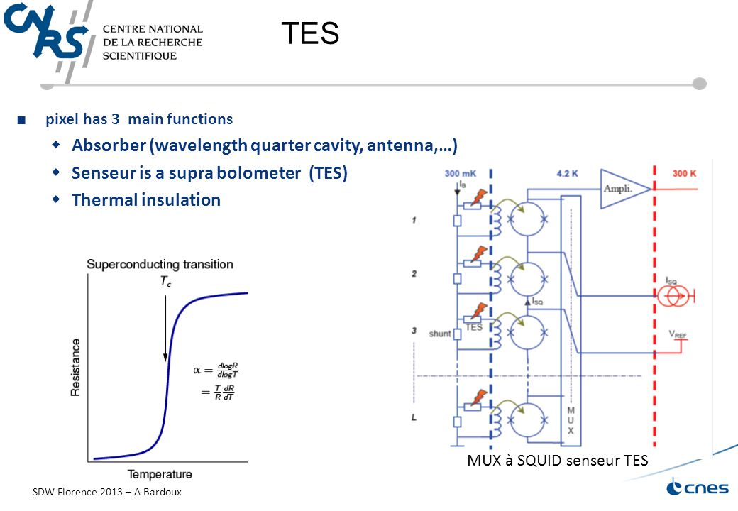 TES ■ pixel has 3 main functions  Absorber (wavelength quarter cavity, antenna,…)  Senseur is a supra bolometer (TES)  Thermal insulation MUX à SQUID senseur TES SDW Florence 2013 – A Bardoux