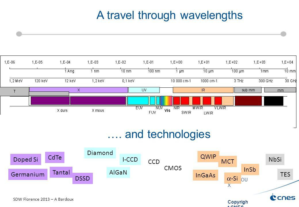 A. BARDOU X Copyrigh t CNES 2010 A travel through wavelengths CCD CMOS AlGaN I-CCD InGaAs MCT  -Si InSb QWIP NbSi TES Diamond CdTe Tantal Doped Si Ge