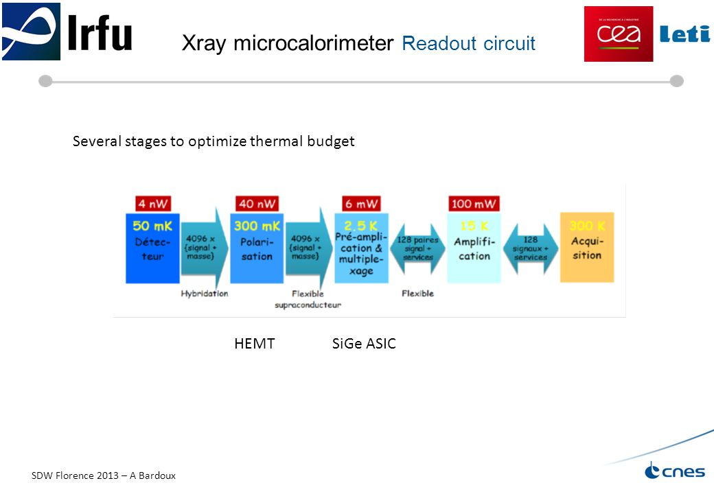Xray microcalorimeter Readout circuit HEMTSiGe ASIC Several stages to optimize thermal budget