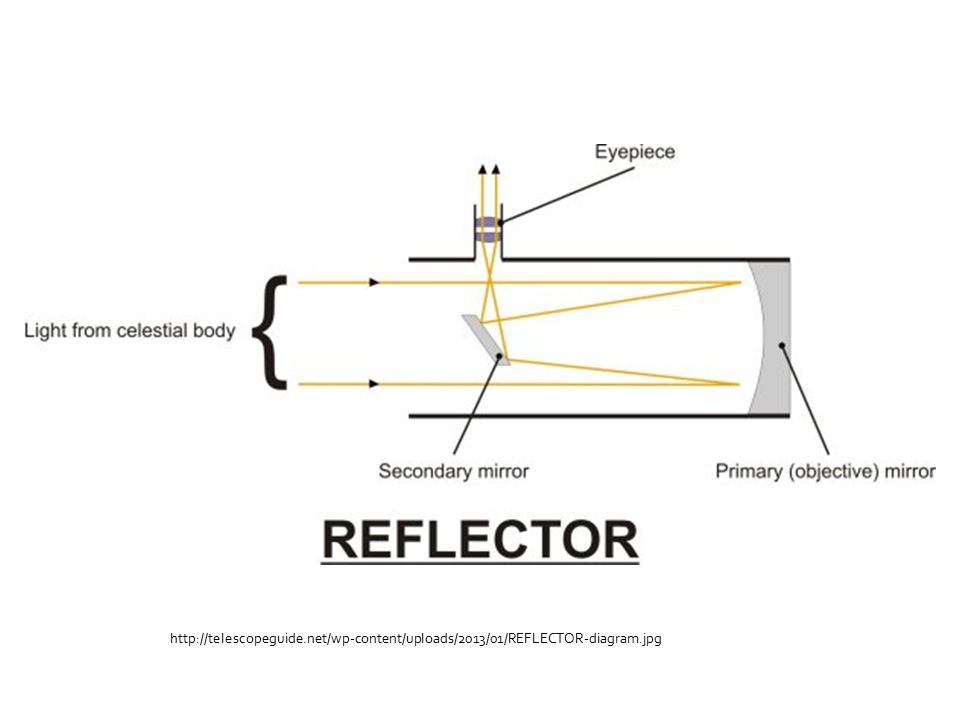 http://telescopeguide.net/wp-content/uploads/2013/01/REFLECTOR-diagram.jpg