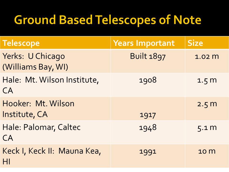 TelescopeYears ImportantSize Yerks: U Chicago (Williams Bay, WI) Built 18971.02 m Hale: Mt.