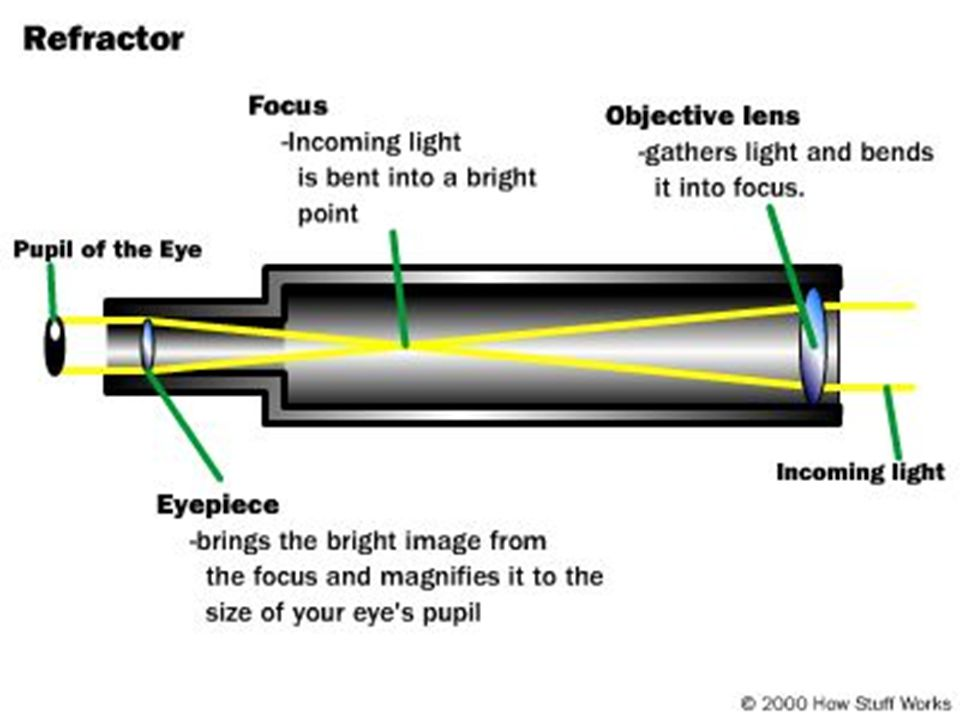  Finally, the Fine Guidance Sensors (FGS) are devices that lock onto guide stars and keep Hubble pointed in the right direction.