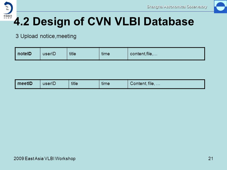 Shanghai Astronomical Observatory 2009 East Asia VLBI Workshop21 4.2 Design of CVN VLBI Database noteIDuserIDtitletimecontent,file,… 3 Upload notice,meeting meetIDuserIDtitletimeContent, file, …