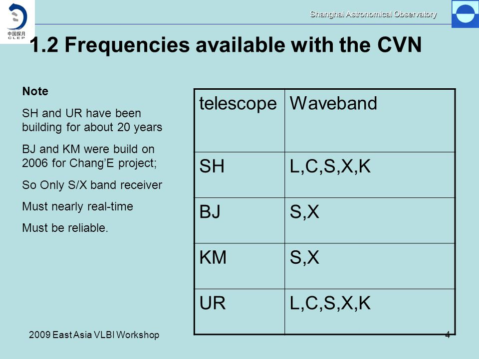 Shanghai Astronomical Observatory 2009 East Asia VLBI Workshop4 1.2 Frequencies available with the CVN telescopeWaveband SHL,C,S,X,K BJS,X KMS,X URL,C,S,X,K Note SH and UR have been building for about 20 years BJ and KM were build on 2006 for Chang'E project; So Only S/X band receiver Must nearly real-time Must be reliable.