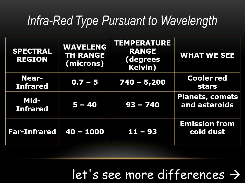 Infra-Red Type Pursuant to Wavelength SPECTRAL REGION WAVELENG TH RANGE (microns) TEMPERATURE RANGE (degrees Kelvin) WHAT WE SEE Near- Infrared 0.7 – 5740 – 5,200 Cooler red stars Mid- Infrared 5 – 4093 – 740 Planets, comets and asteroids Far-Infrared40 – 100011 – 93 Emission from cold dust let s see more differences 