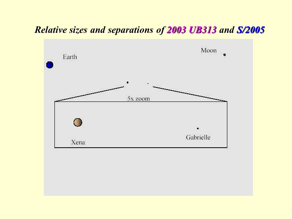 Relative sizes and separations of 2003 UB313 and S/2005