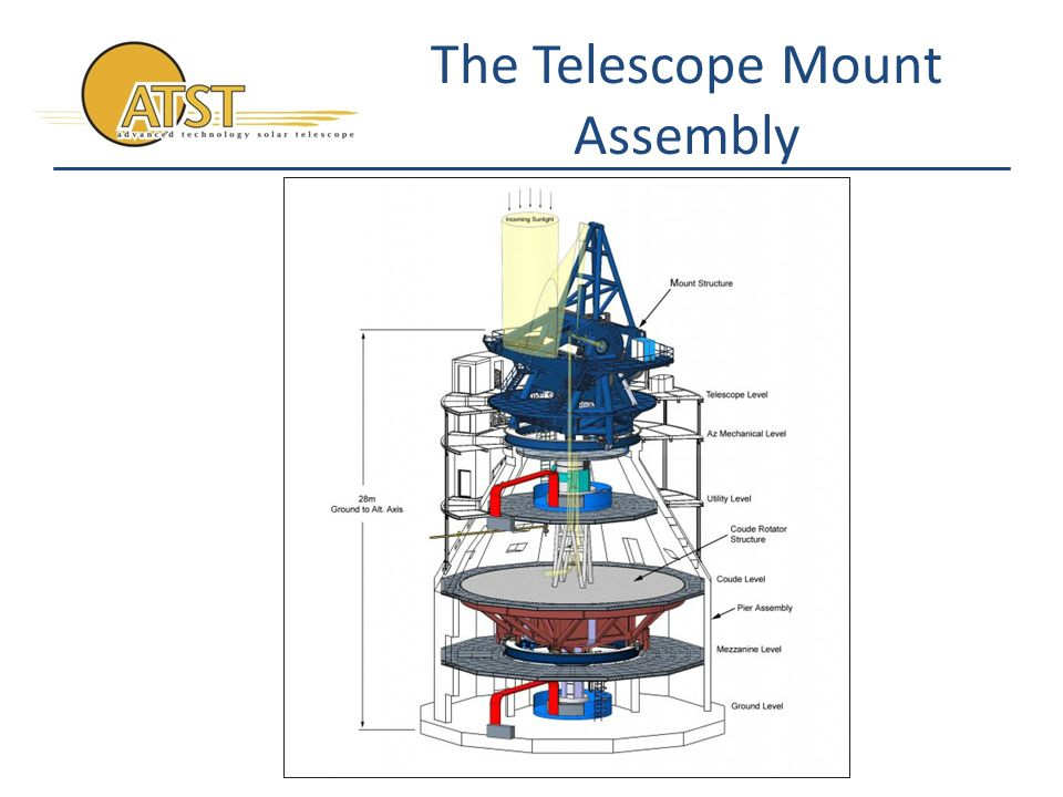 The Enclosure Basic envelope for telescope protection Minimization of surface area normal to the sun 5° taper from front to back Rotation independent of TMA through full range Small circular aperture Highly ventilated Thermally controlled