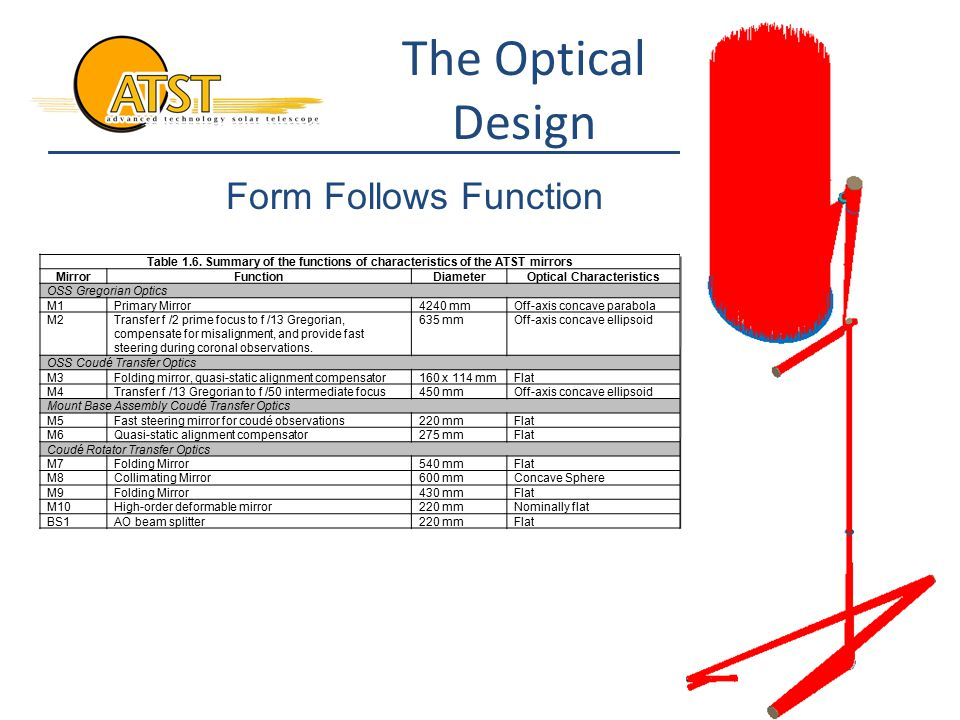 The Optical Design Table 1.6.