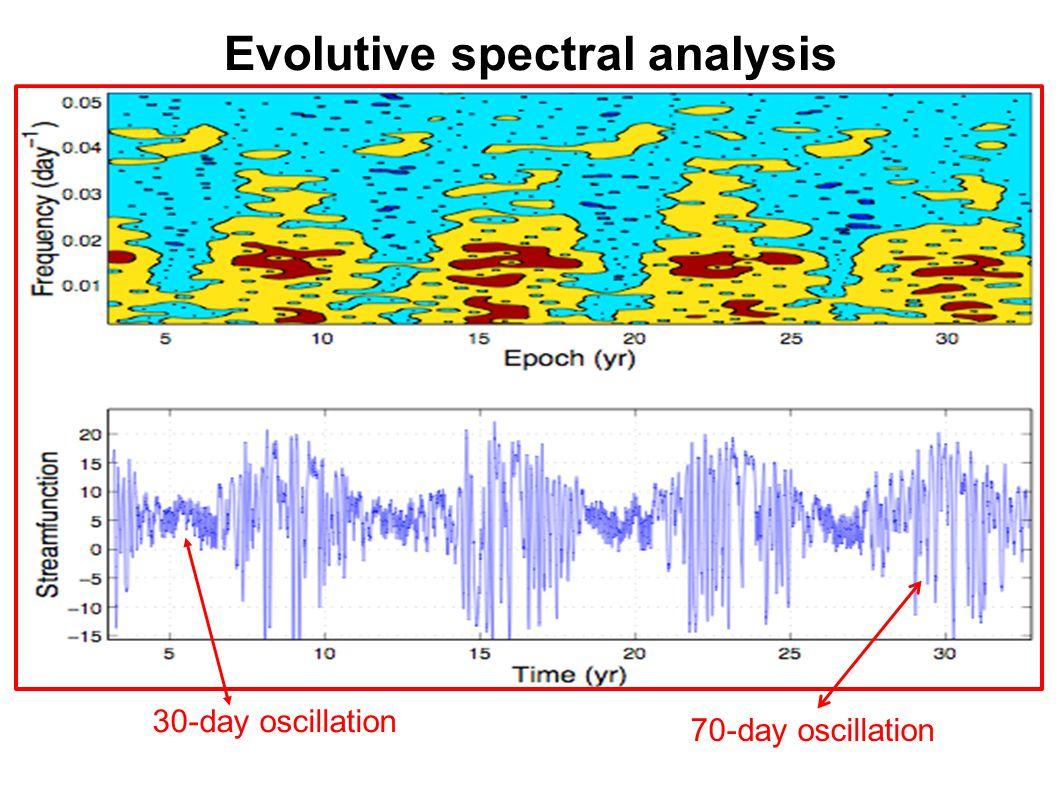 Evolutive spectral analysis 30-day oscillation 70-day oscillation