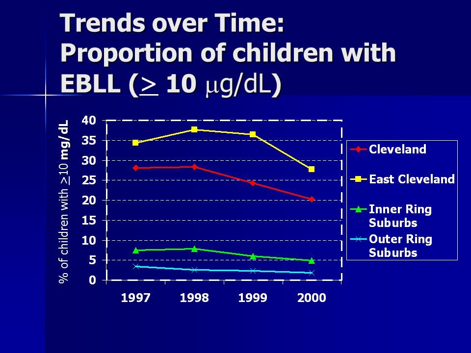 Trends over Time: Proportion of children with EBLL ( 10  g/dL ) Trends over Time: Proportion of children with EBLL ( > 10  g/dL ) mg/dL % of children with > 10 mg/dL