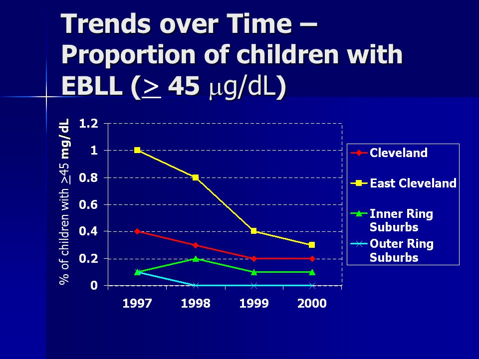 Trends over Time – Proportion of children with EBLL ( 45  g/dL ) Trends over Time – Proportion of children with EBLL ( > 45  g/dL ) mg/dL % of children with > 45 mg/dL