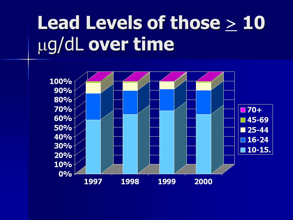 Lead Levels of those 10  g/dL over time Lead Levels of those > 10  g/dL over time
