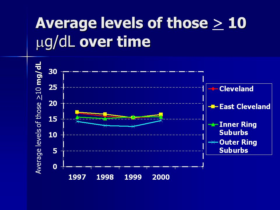 Average levels of those 10  g/dL over time Average levels of those > 10  g/dL over time mg/dL Average levels of those > 10 mg/dL