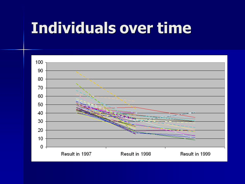 Individuals over time