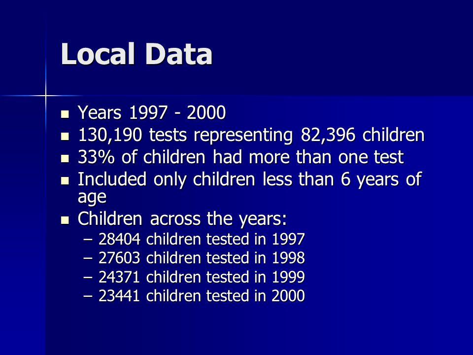 Demographic correlates