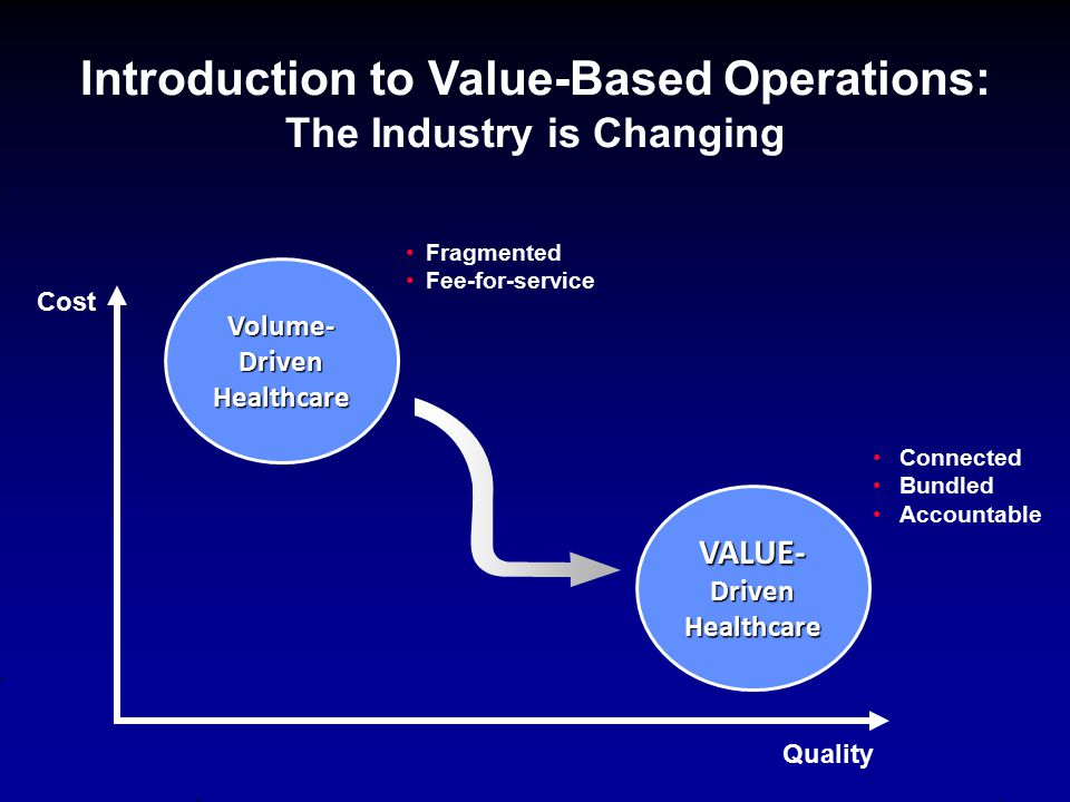 Introduction to Value-Based Operations: The Industry is Changing Volume- Driven Healthcare VALUE- Driven Healthcare Cost Quality Fragmented Fee-for-se