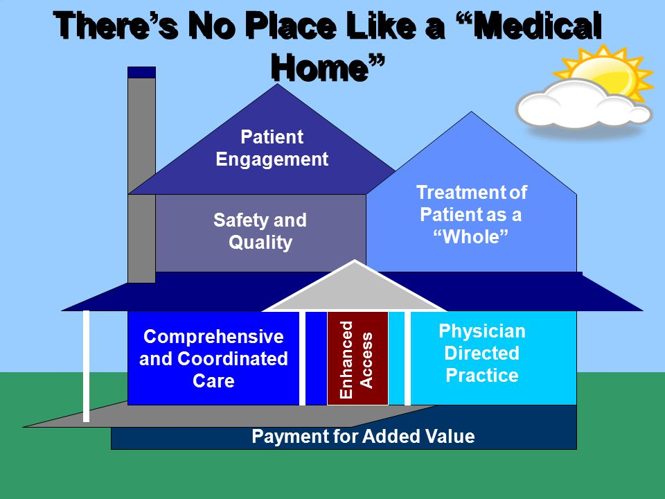 "There's No Place Like a ""Medical Home"" Physician Directed Practice Comprehensive and Coordinated Care Payment for Added Value Enhanced Access Patient"
