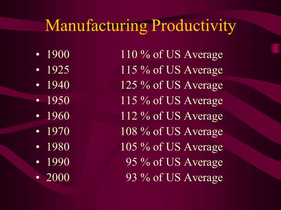 Manufacturing Productivity 1900 110 % of US Average 1925115 % of US Average 1940125 % of US Average 1950115 % of US Average 1960112 % of US Average 1970108 % of US Average 1980105 % of US Average 1990 95 % of US Average 2000 93 % of US Average