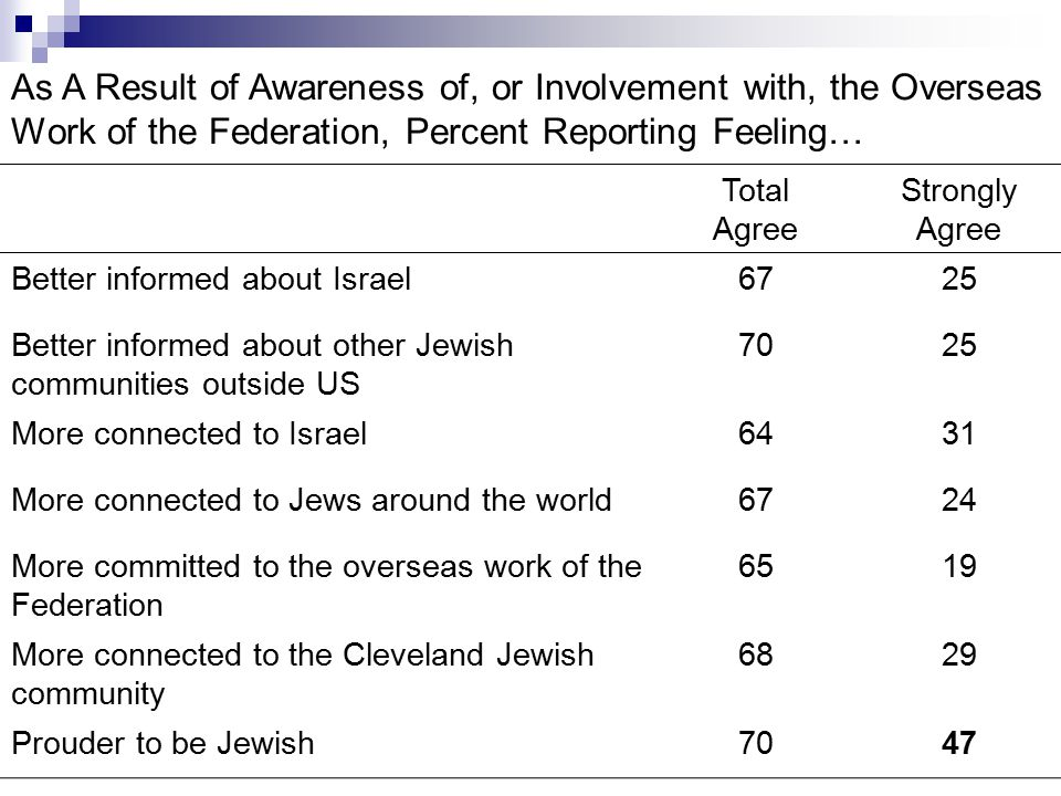 As A Result of Awareness of, or Involvement with, the Overseas Work of the Federation, Percent Reporting Feeling… Strongly Agree Total Agree 2567Better informed about Israel 2570Better informed about other Jewish communities outside US 3164More connected to Israel 2467More connected to Jews around the world 1965More committed to the overseas work of the Federation 2968More connected to the Cleveland Jewish community 4770Prouder to be Jewish