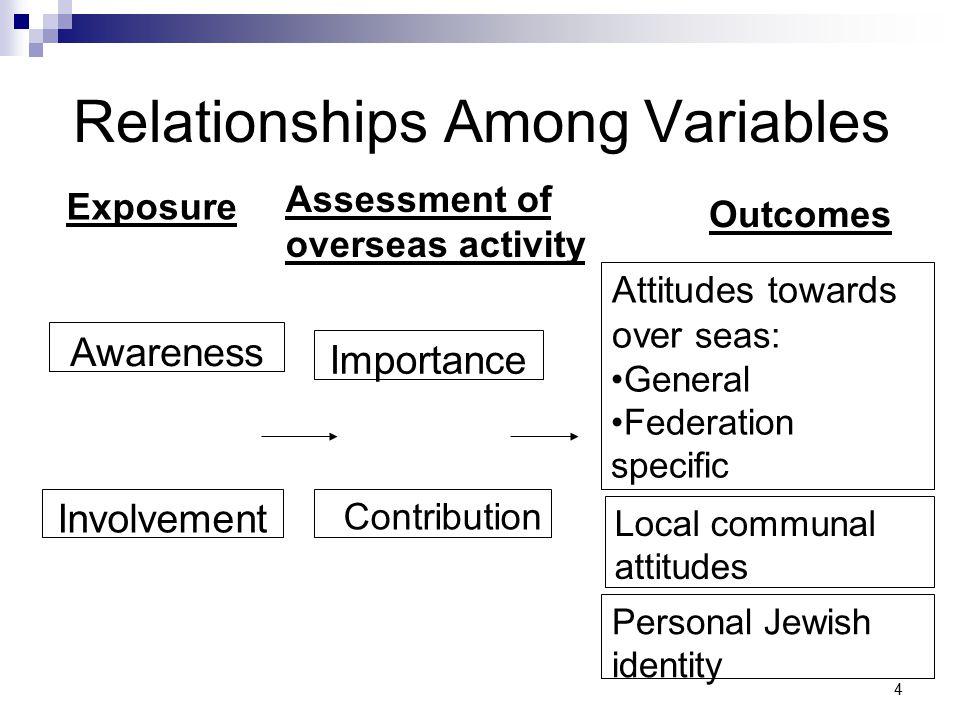 5 Key Study Questions Exposure to overseas program (awareness, involvement) Overseas attitudes (importance, contribution, commitment to Federation) Local Jewish communal affiliation and personal Jewish identity Interest in learning more and becoming more involved With respect to the above, current condition and changes in last 5 years