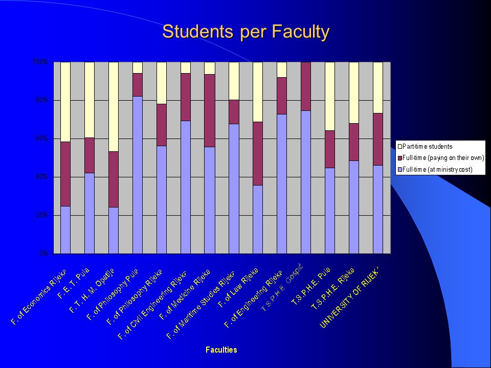 Students per Faculty
