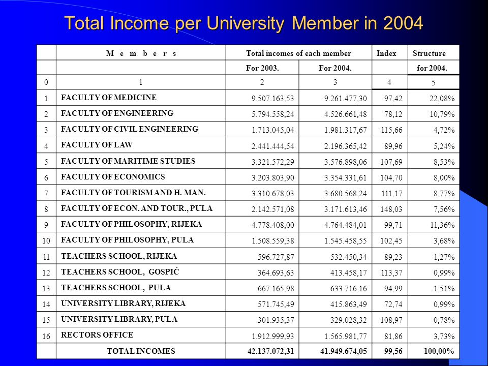 Total Income per University Member in 2004 M e m b e r sTotal incomes of each memberIndexStructure For 2003.For 2004. for 2004. 01234 5 1 FACULTY OF M