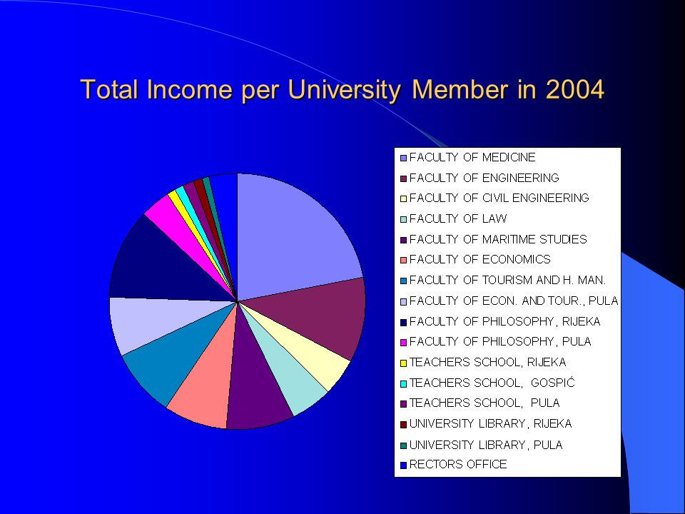 Total Income per University Member in 2004