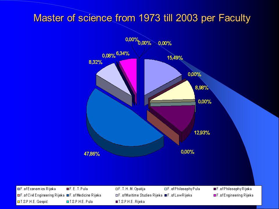 Master of science from 1973 till 2003 per Faculty