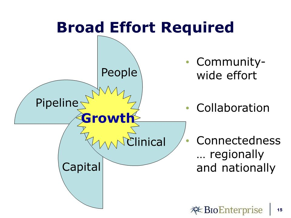 15 Broad Effort Required Pipeline People Clinical Capital Community- wide effort Collaboration Connectedness … regionally and nationally Growth