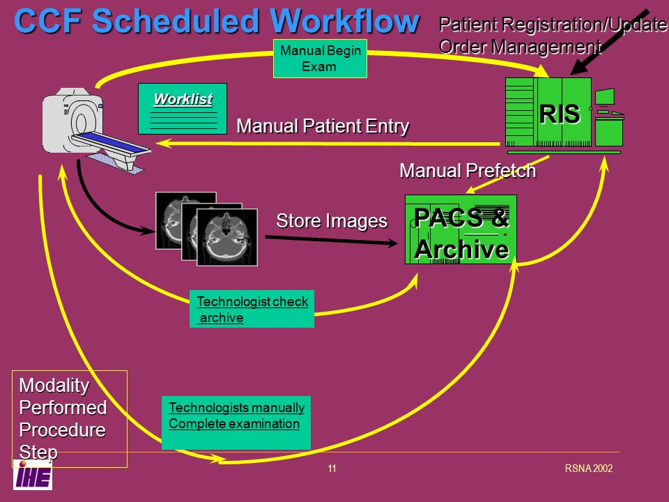 RSNA 200211 Store Images PACS & Archive RIS CCF Scheduled Workflow Manual Patient Entry Worklist Manual Prefetch Patient Registration/Update Order Management Manual Begin Exam ModalityPerformed Procedure Step Technologists manually Complete examination Technologist check archive