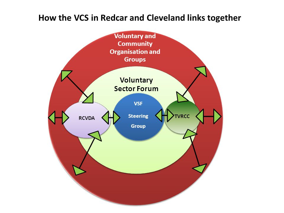 How the VCS in Redcar and Cleveland links together