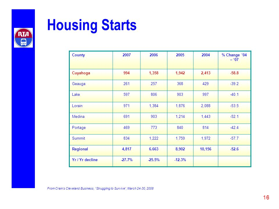 16 Housing Starts County2007200620052004% Change '04 – '07 Cuyahoga9941,3581,9422,413-58.8 Geauga261257368429-39.2 Lake597806903997-40.1 Lorain9711,3841,8762,088-53.5 Medina6919031,2141,443-52.1 Portage469773840814-42.4 Summit8341,2221,7591,972-57.7 Regional4,8176.6638,90210,156-52.6 Yr / Yr decline-27.7%-25.5%-12.3% From Crain's Cleveland Business, Struggling to Survive , March 24-30, 2008