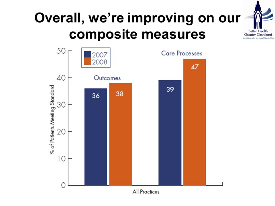 Overall, we're improving on our composite measures