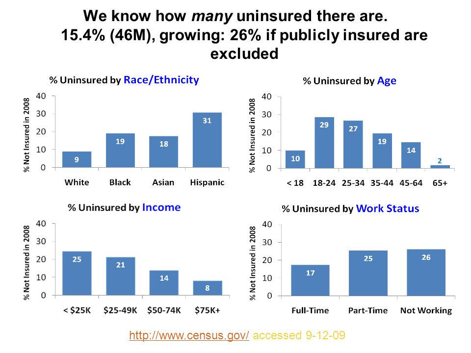 http://www.census.gov/http://www.census.gov/ accessed 9-12-09 We know how many uninsured there are.