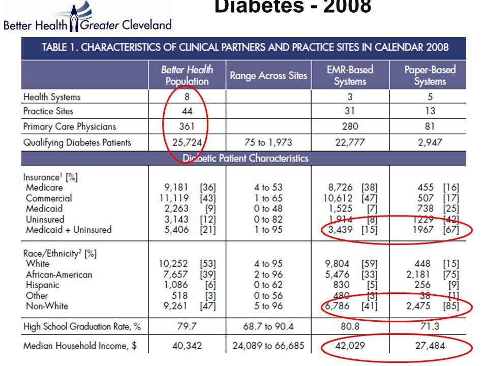 Diabetes - 2008