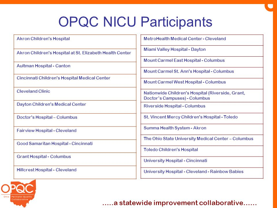 OPQC NICU Participants …..a statewide improvement collaborative…… Akron Children's Hospital Akron Children's Hospital at St. Elizabeth Health Center A
