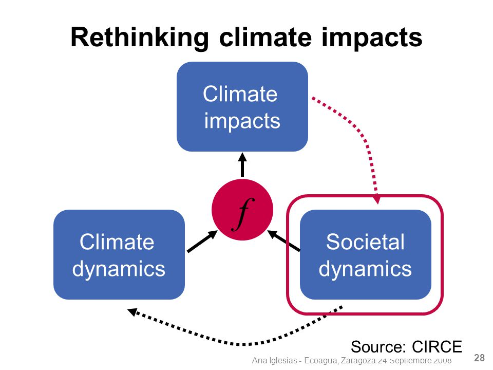 Ana Iglesias - Ecoagua, Zaragoza 24 Septiembre 2008 28 Climate impacts Climate dynamics Societal dynamics f Rethinking climate impacts Source: CIRCE