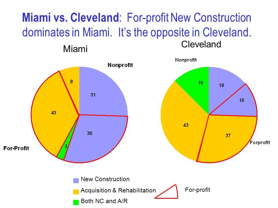 Miami vs. Cleveland : For-profit New Construction dominates in Miami.