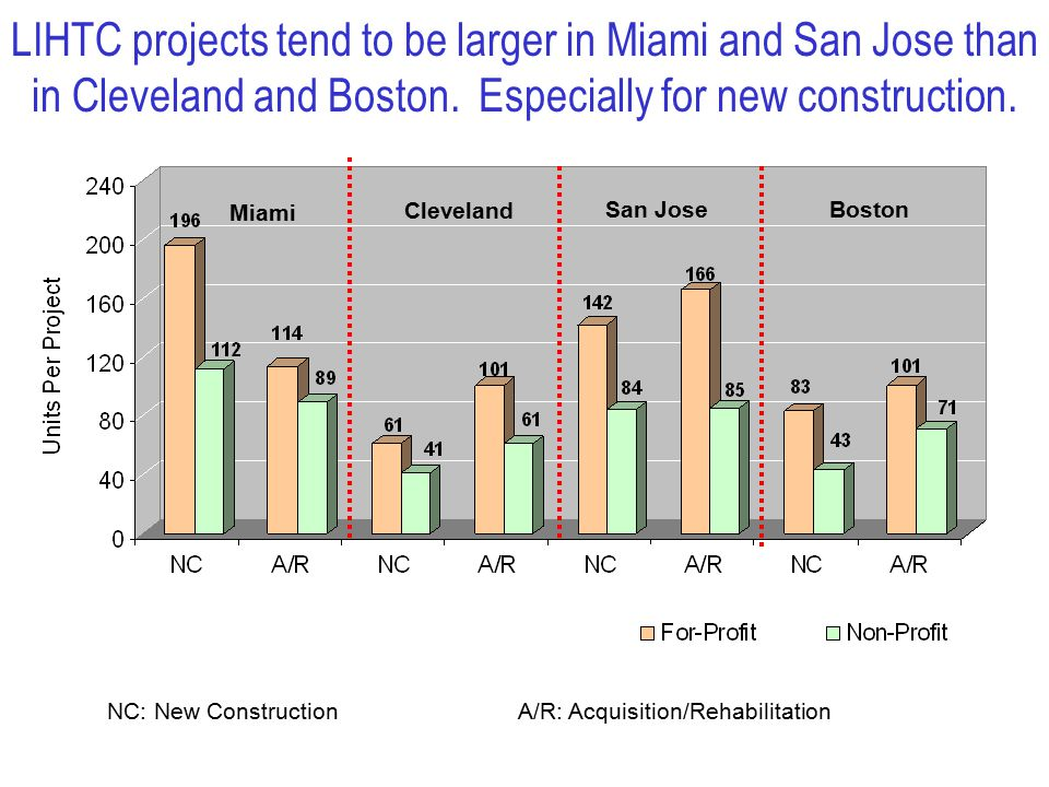 LIHTC projects tend to be larger in Miami and San Jose than in Cleveland and Boston.