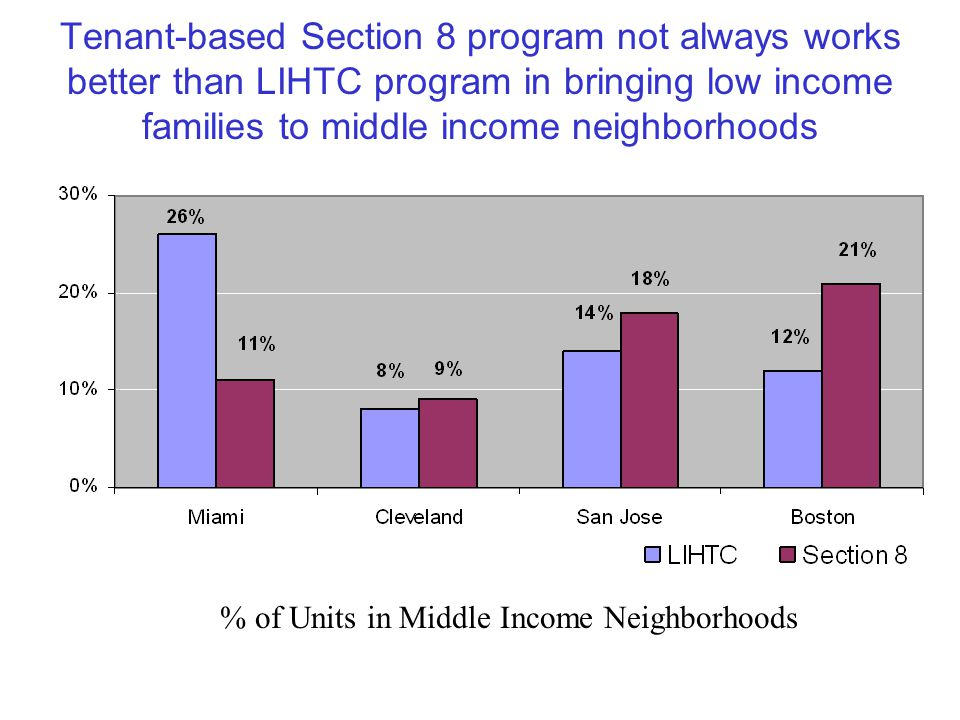 Tenant-based Section 8 program not always works better than LIHTC program in bringing low income families to middle income neighborhoods % of Units in Middle Income Neighborhoods