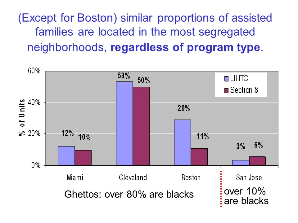 (Except for Boston) similar proportions of assisted families are located in the most segregated neighborhoods, regardless of program type.