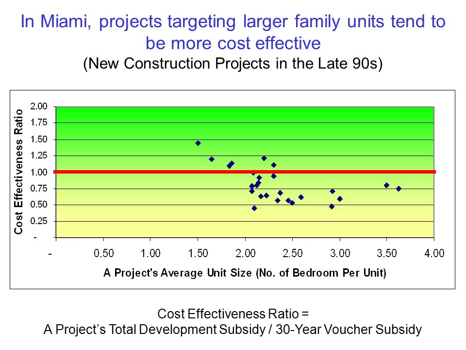 In Miami, projects targeting larger family units tend to be more cost effective (New Construction Projects in the Late 90s) Cost Effectiveness Ratio = A Project's Total Development Subsidy / 30-Year Voucher Subsidy