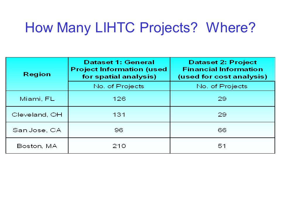 How Many LIHTC Projects? Where?