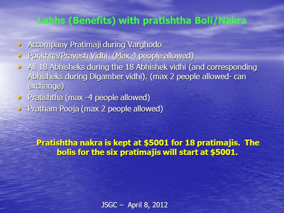 JSGC – April 8, 2012 Labhs (Benefits) with pratishtha Boli/Nakra Accompany Pratimaji during Varghodo Accompany Pratimaji during Varghodo Ponkhna/Pravesh Vidhi (Max 4 people allowed) Ponkhna/Pravesh Vidhi (Max 4 people allowed) All 18 Abhisheks during the 18 Abhishek vidhi (and corresponding Abhisheks during Digamber vidhi).