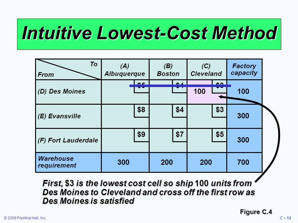 © 2006 Prentice Hall, Inc.C – 12 Intuitive Lowest-Cost Method To (A) Albuquerque (B) Boston (C) Cleveland (D) Des Moines (E) Evansville (F) Fort Laude