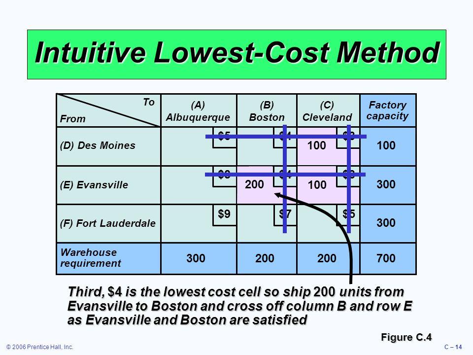© 2006 Prentice Hall, Inc.C – 14 Intuitive Lowest-Cost Method To (A) Albuquerque (B) Boston (C) Cleveland (D) Des Moines (E) Evansville (F) Fort Laude