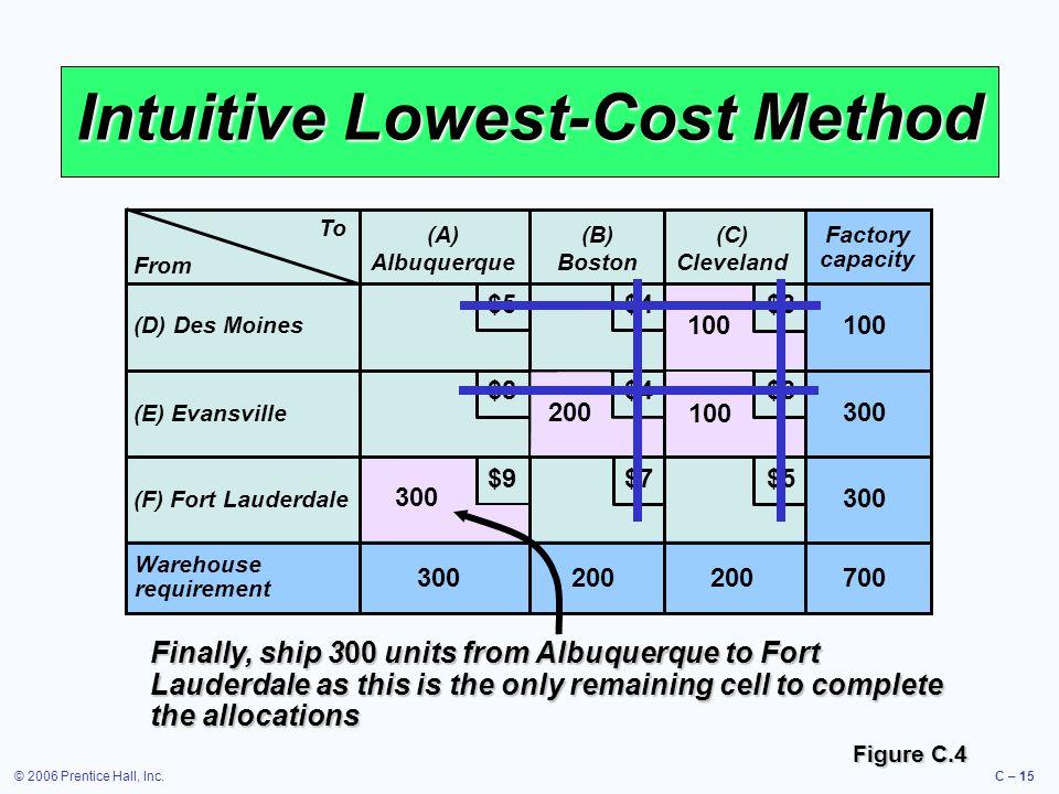 © 2006 Prentice Hall, Inc.C – 15 Intuitive Lowest-Cost Method To (A) Albuquerque (B) Boston (C) Cleveland (D) Des Moines (E) Evansville (F) Fort Laude