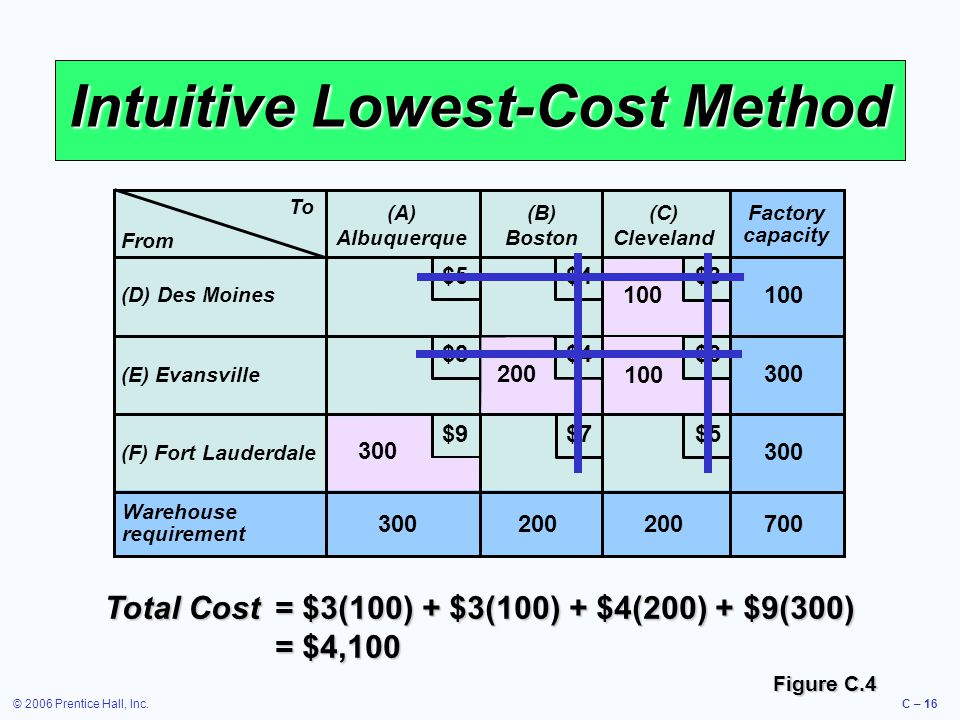 © 2006 Prentice Hall, Inc.C – 16 Intuitive Lowest-Cost Method To (A) Albuquerque (B) Boston (C) Cleveland (D) Des Moines (E) Evansville (F) Fort Lauderdale Warehouse requirement 300200 Factory capacity 300 100 700 $5 $4 $3 $9 $8 $7 From 100 200 300 Total Cost= $3(100) + $3(100) + $4(200) + $9(300) = $4,100 Figure C.4
