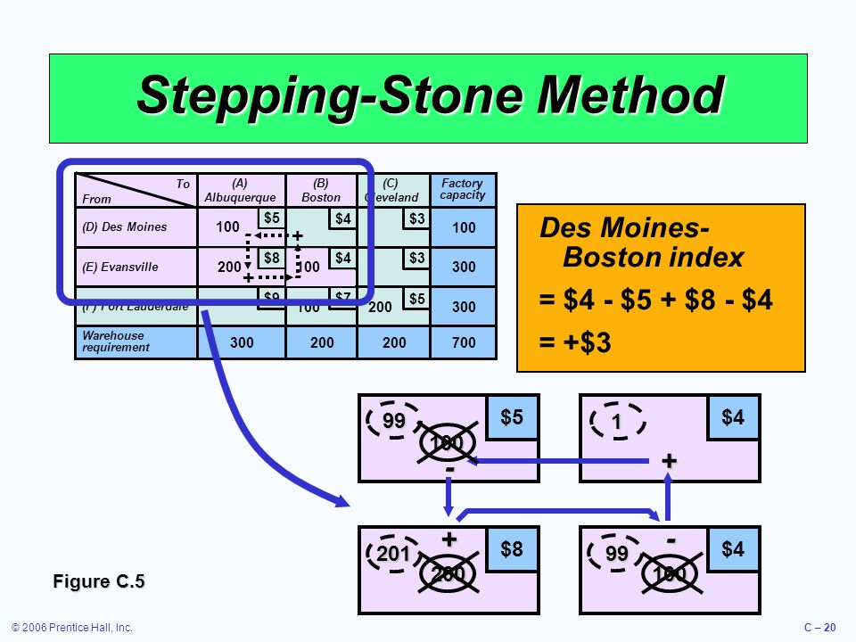 © 2006 Prentice Hall, Inc.C – 20 $5 $8$4 + - + - Stepping-Stone Method To (A) Albuquerque (B) Boston (C) Cleveland (D) Des Moines (E) Evansville (F) Fort Lauderdale Warehouse requirement 300200 Factory capacity 300 100 700 $5 $4 $3 $9 $8 $7 From 100 200 + - - + 1 100 201 99 99 100200 Figure C.5 Des Moines- Boston index = $4 - $5 + $8 - $4 = +$3